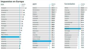 Gráfica de los impuestos y la recaudación en varios países de la UE